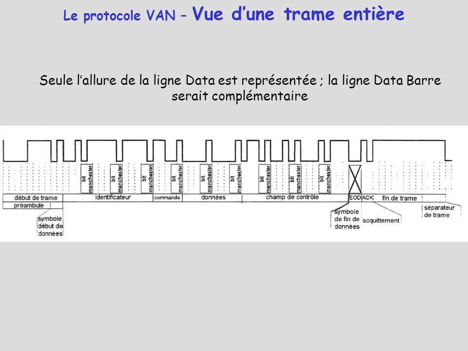 Le protocole VAN – Vue d'une trame entière