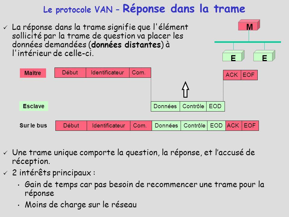 Le protocole VAN – Réponse dans la trame