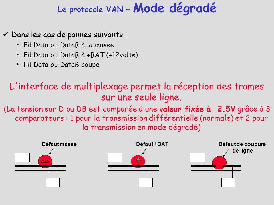 Le protocole VAN – Mode dégradé