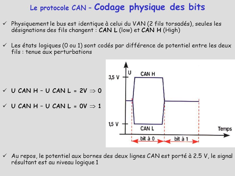 Le protocole CAN – Codage physique des bits