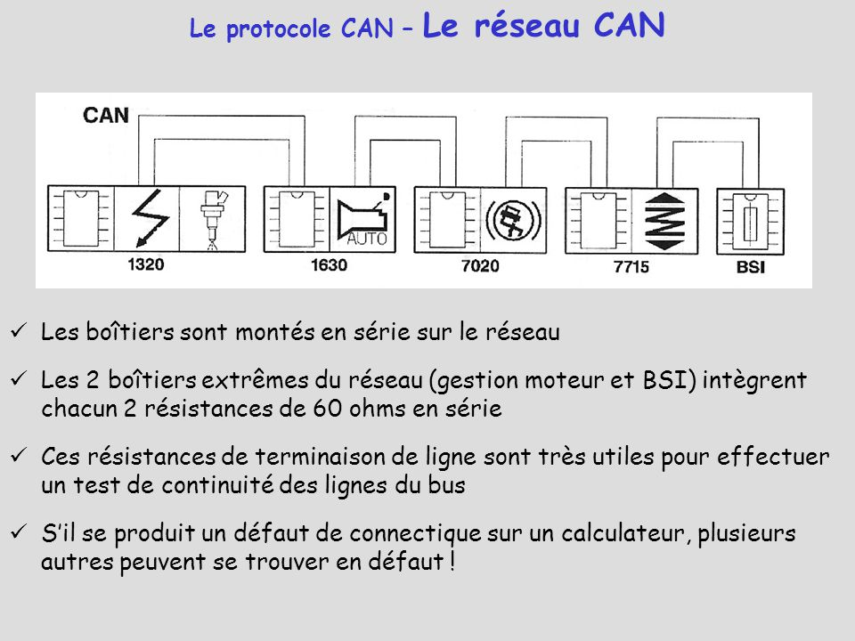 Le protocole CAN – Le réseau CAN