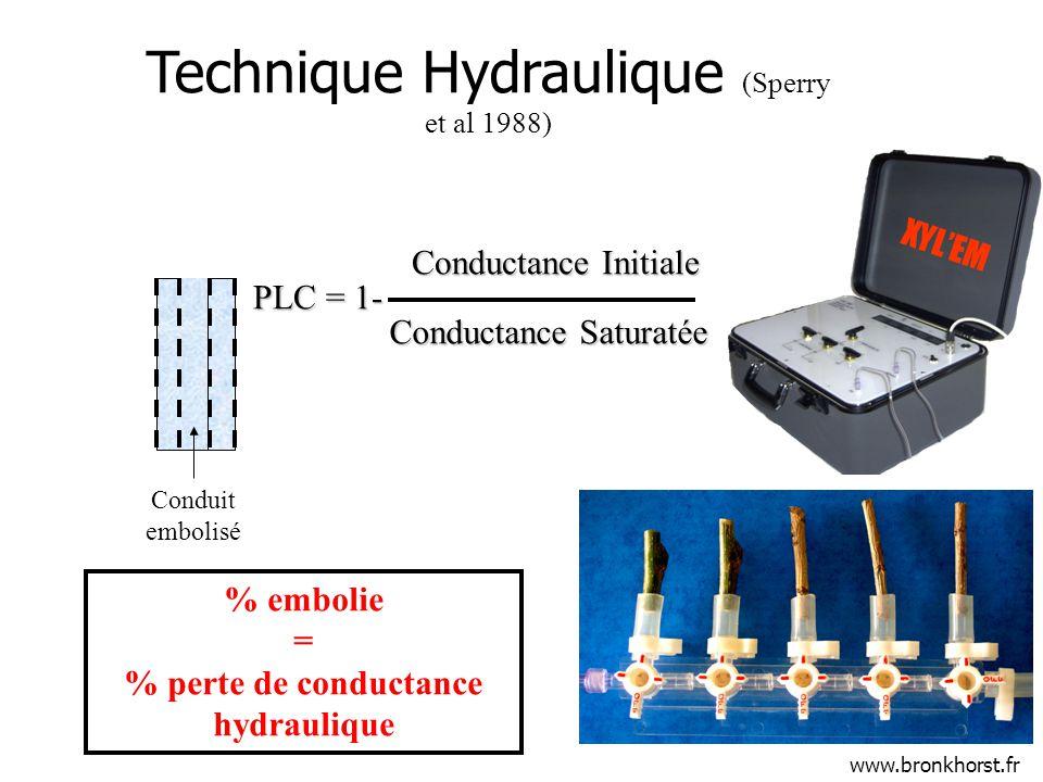 % perte de conductance hydraulique