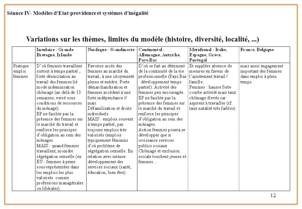 Séance IV- Modèles d Etat-providence et systèmes d inégalité