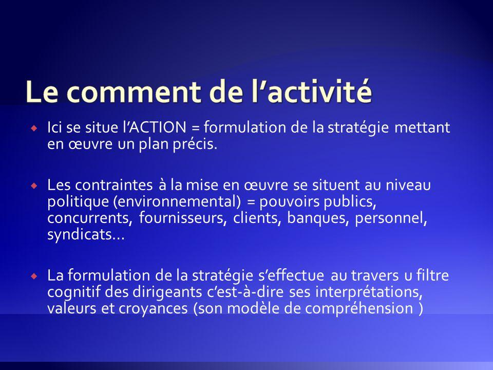 Ici se situe l'ACTION = formulation de la stratégie mettant en œuvre un plan précis.