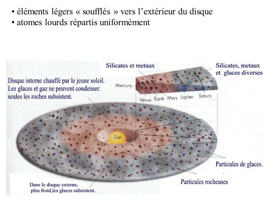 éléments légers « soufflés » vers l'extérieur du disque