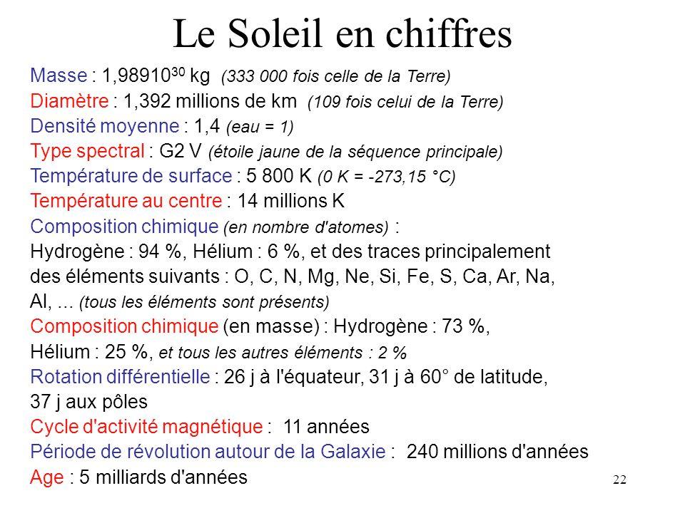 Le Soleil en chiffres Masse : 1,9891030 kg (333 000 fois celle de la Terre) Diamètre : 1,392 millions de km (109 fois celui de la Terre)