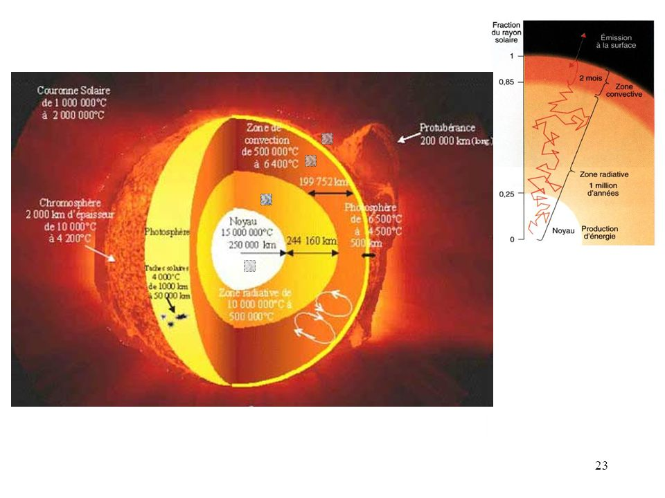On peut découper l intérieur du Soleil en trois zones dont seule la surface de la zone supérieure (zone convective) est accessible aux observations. Ce n est que de façon indirecte que l on peut obtenir des renseignements sur l intérieur solaire, par :