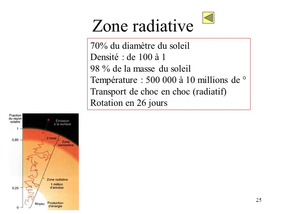 Zone radiative 70% du diamètre du soleil Densité : de 100 à 1