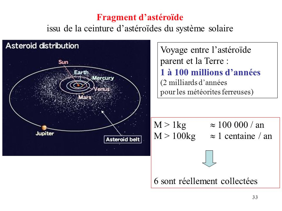 issu de la ceinture d'astéroïdes du système solaire