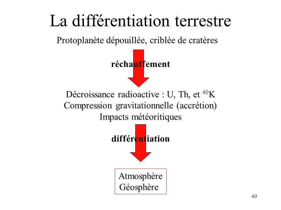 La différentiation terrestre