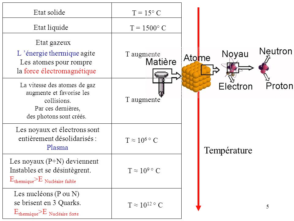 Température Etat solide T = 15° C Etat liquide T = 1500° C Etat gazeux