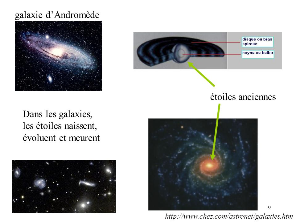 galaxie d'Andromède étoiles anciennes Dans les galaxies,
