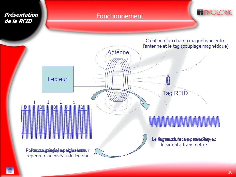 Fonctionnement Antenne Lecteur Tag RFID Présentation de la RFID