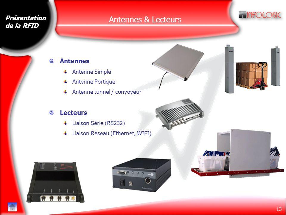 Antennes & Lecteurs Présentation de la RFID Antennes Lecteurs