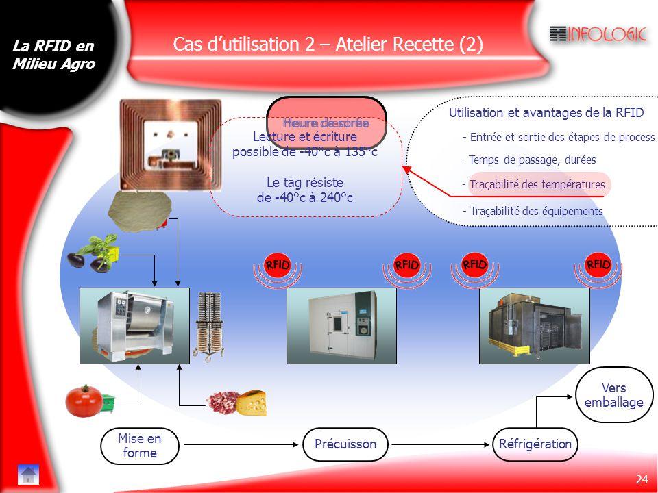 Cas d'utilisation 2 – Atelier Recette (2)