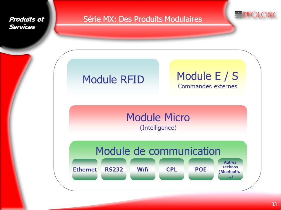 Série MX: Des Produits Modulaires