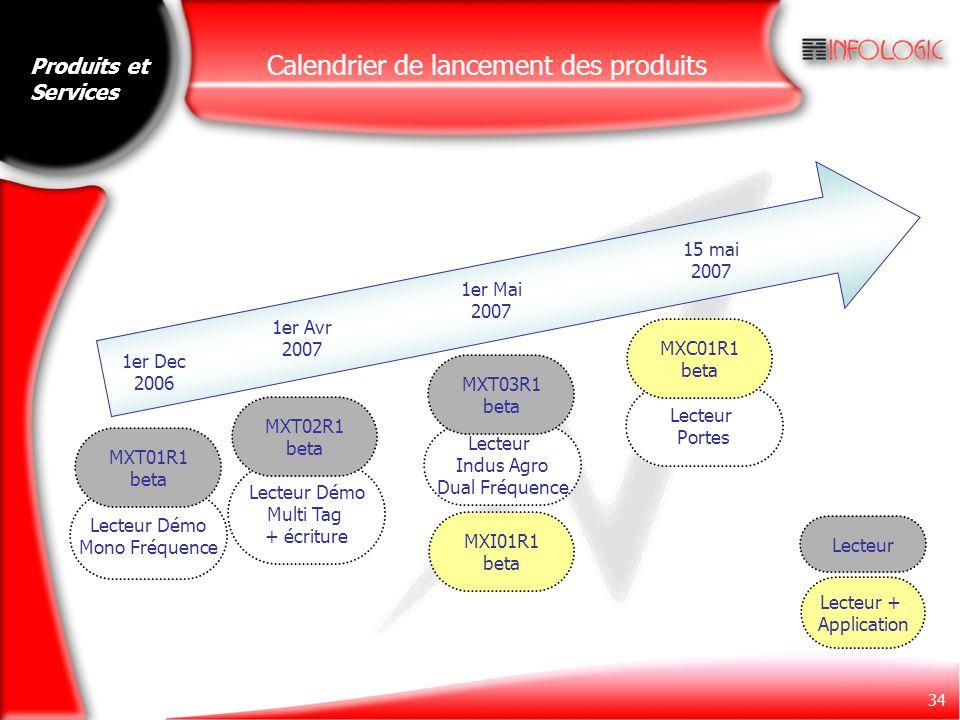 Calendrier de lancement des produits