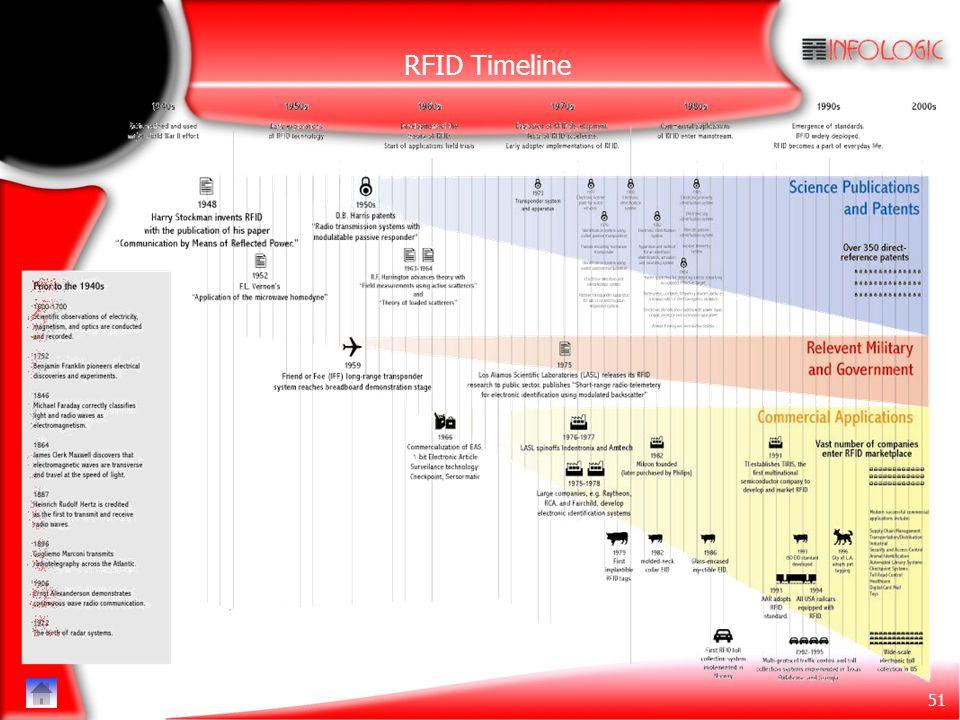 RFID Timeline