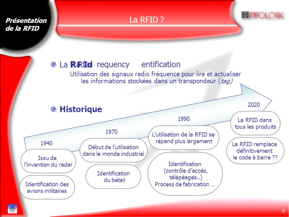 Radio requency entification F Id