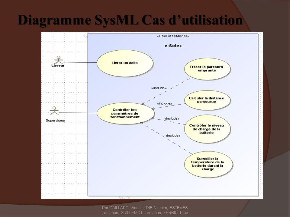Diagramme SysML Cas d'utilisation