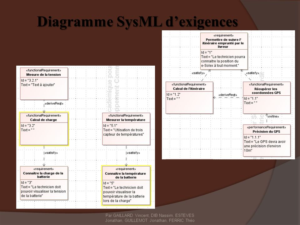 Diagramme SysML d'exigences