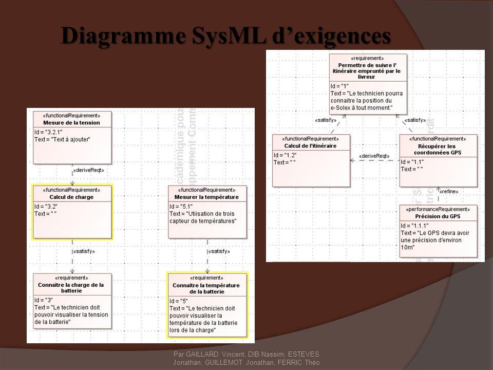 Diagramme SysML d'exigences