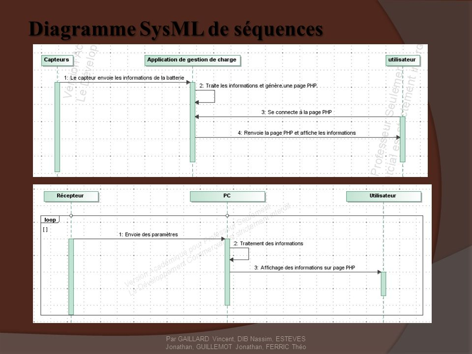 Diagramme SysML de séquences