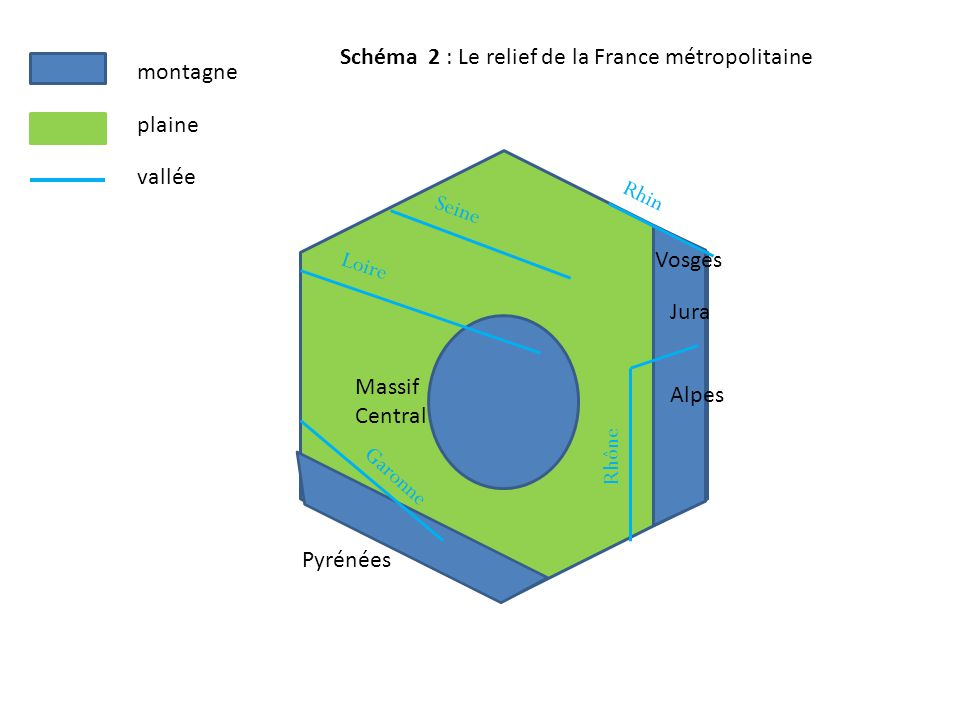Schéma 2 : Le relief de la France métropolitaine