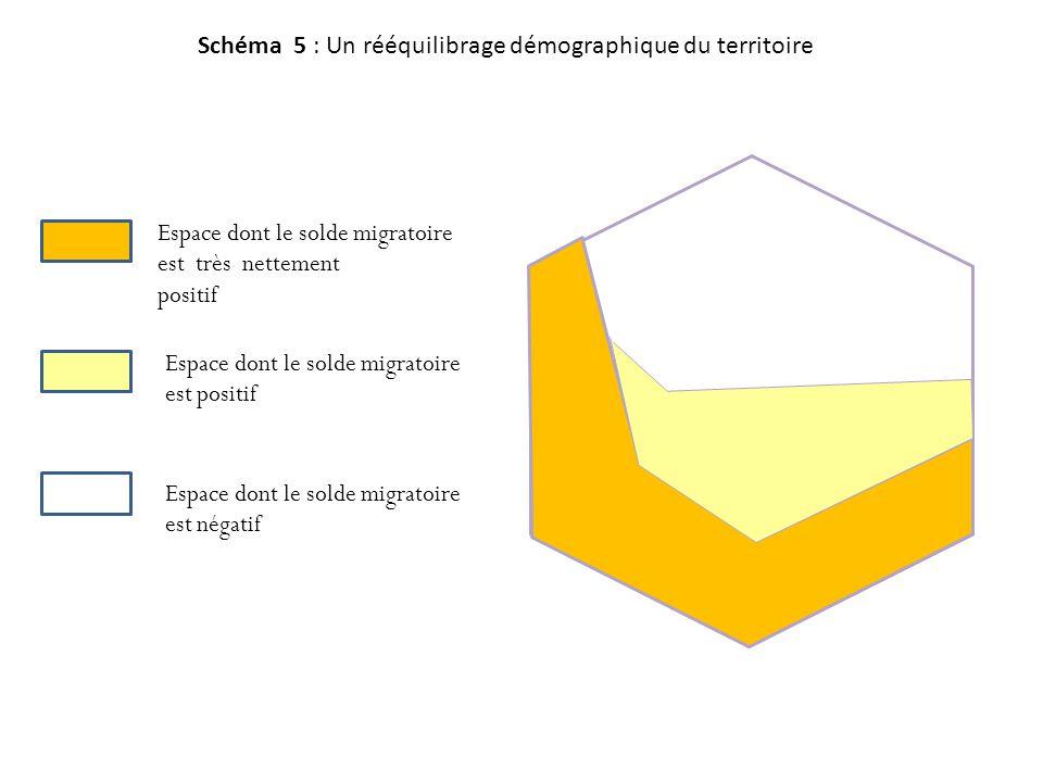 Schéma 5 : Un rééquilibrage démographique du territoire