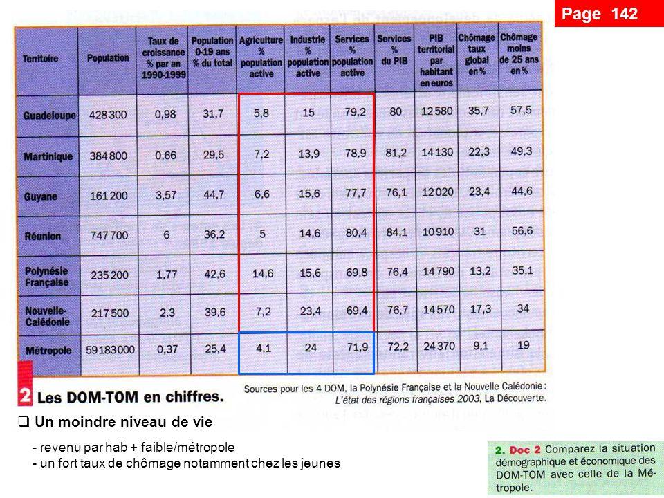 Page 142 Un moindre niveau de vie revenu par hab + faible/métropole