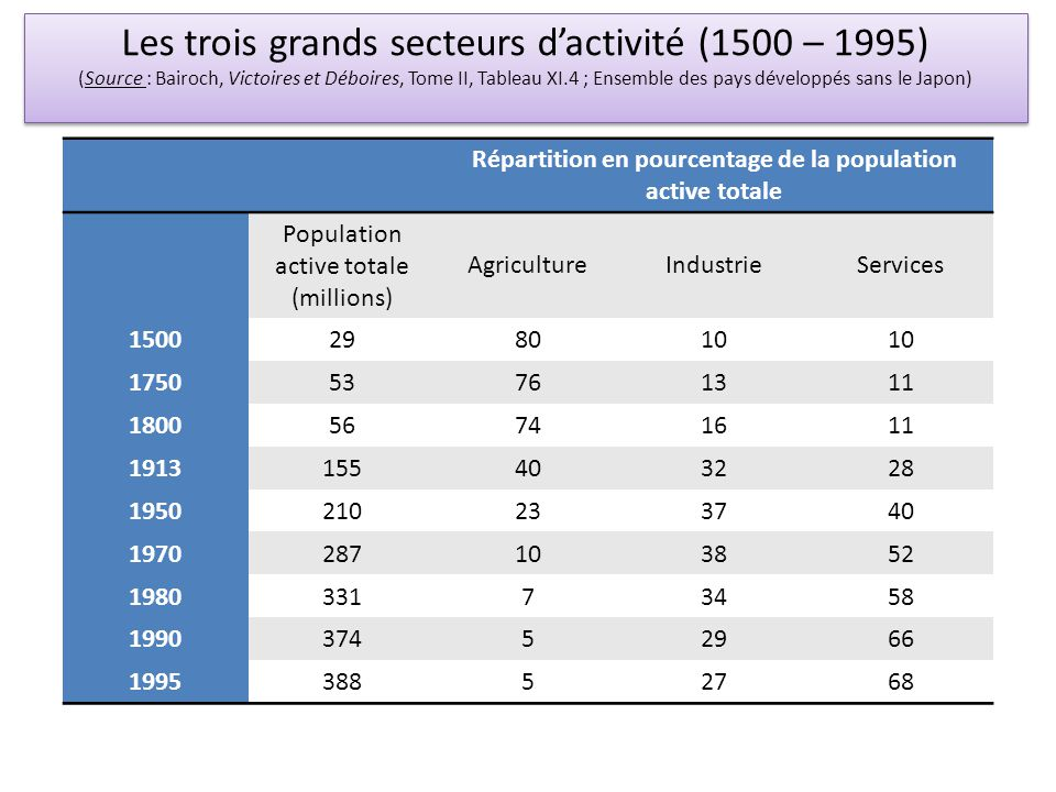 Répartition en pourcentage de la population active totale