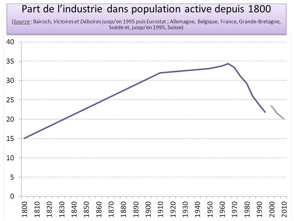 Part de l'industrie dans population active depuis 1800
