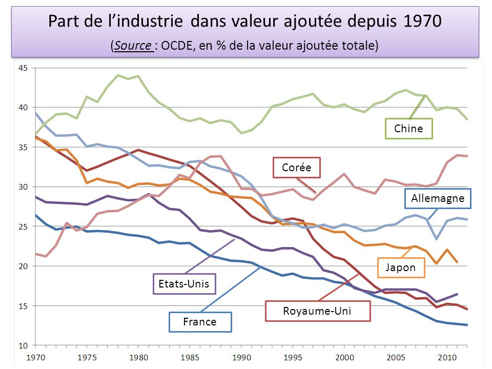 Part de l'industrie dans valeur ajoutée depuis 1970 (Source : OCDE, en % de la valeur ajoutée totale)