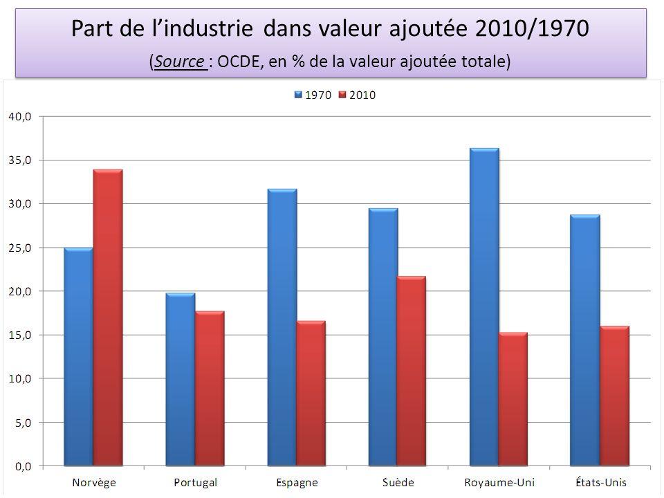 Part de l'industrie dans valeur ajoutée 2010/1970 (Source : OCDE, en % de la valeur ajoutée totale)