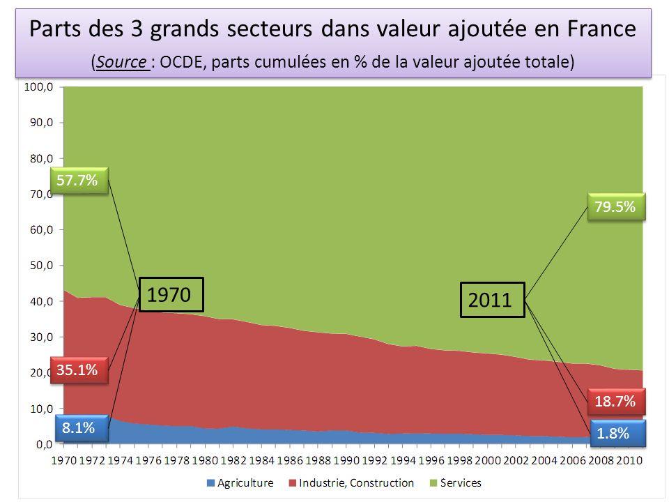 Parts des 3 grands secteurs dans valeur ajoutée en France (Source : OCDE, parts cumulées en % de la valeur ajoutée totale)