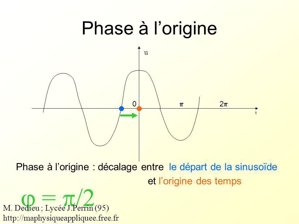  = /2 Phase à l'origine Phase à l'origine : décalage entre