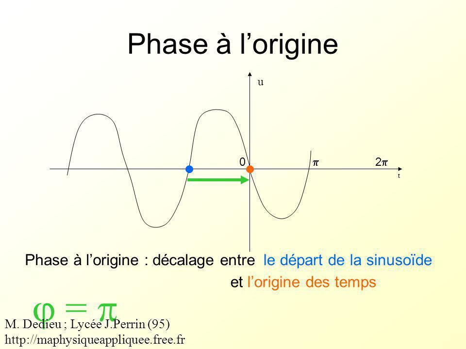  =  Phase à l'origine Phase à l'origine : décalage entre