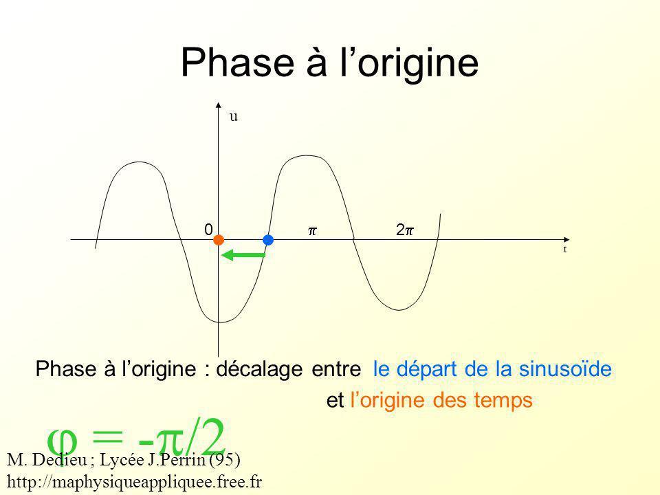  = -/2 Phase à l'origine Phase à l'origine : décalage entre