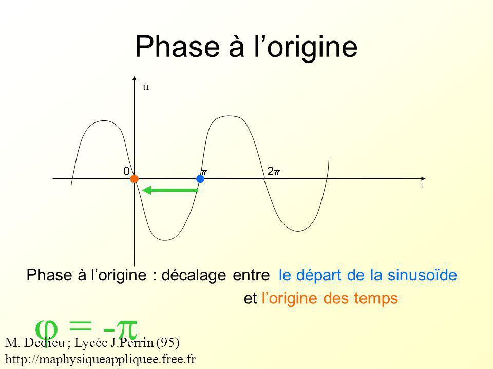  = - Phase à l'origine Phase à l'origine : décalage entre
