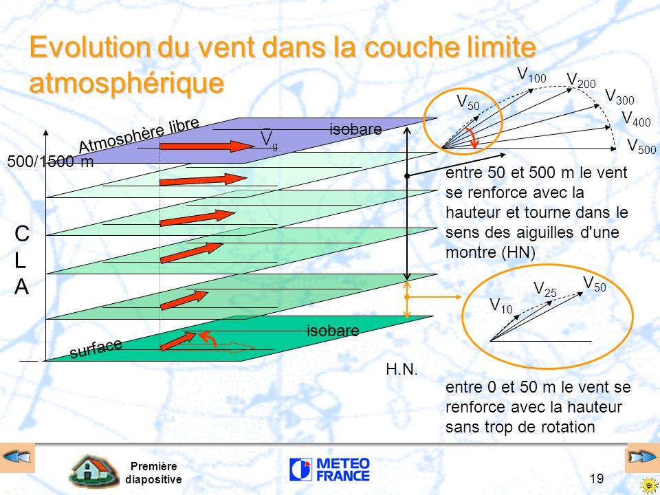 Evolution du vent dans la couche limite atmosphérique