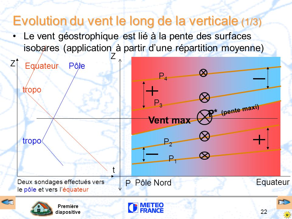 Evolution du vent le long de la verticale (1/3)