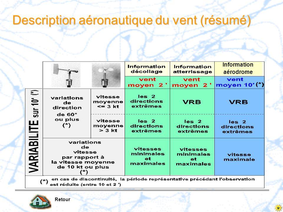 Description aéronautique du vent (résumé)