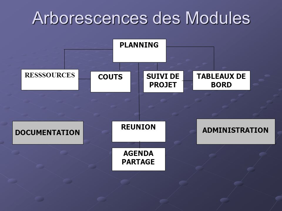 Arborescences des Modules