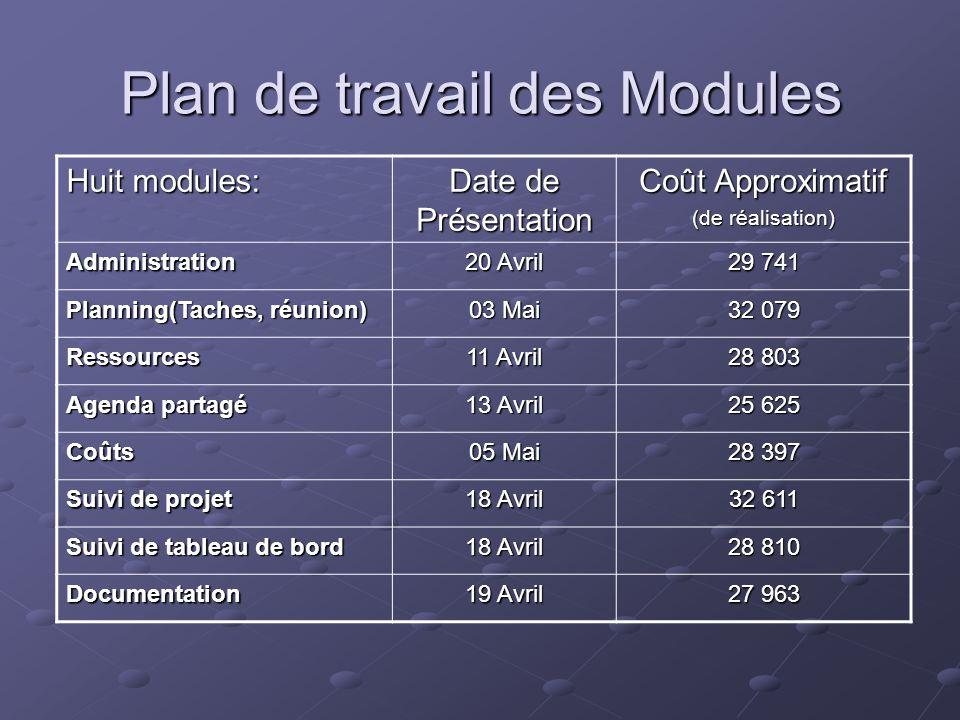 Plan de travail des Modules