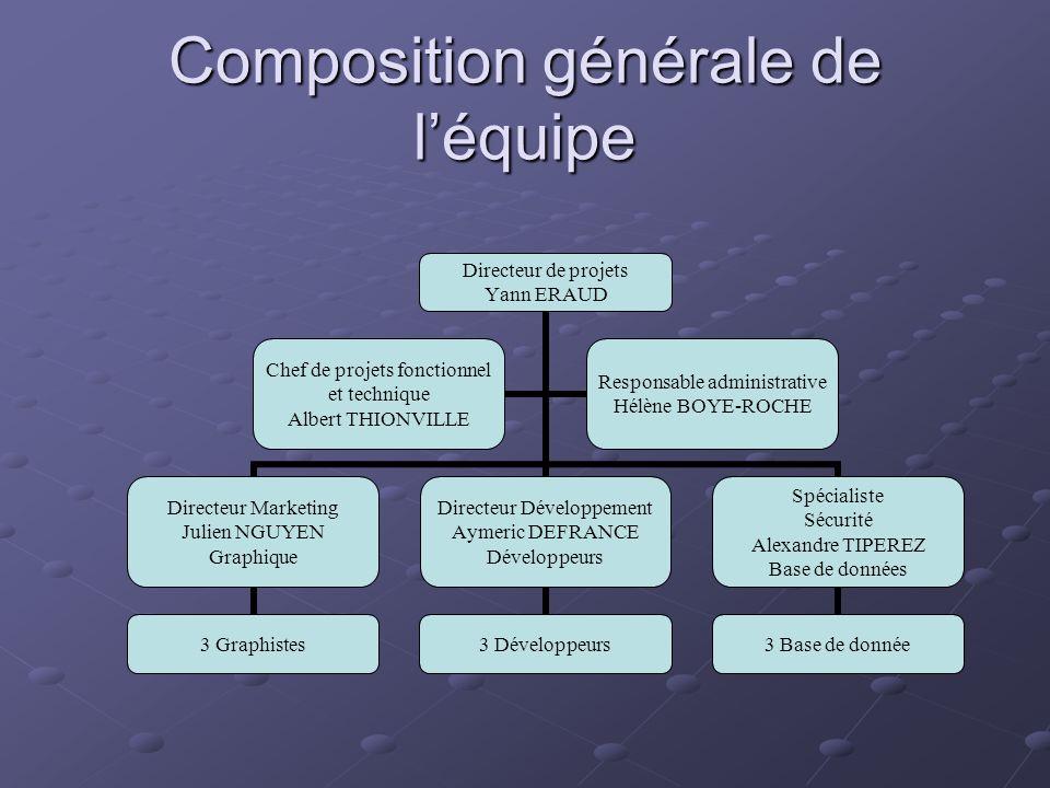 Composition générale de l'équipe