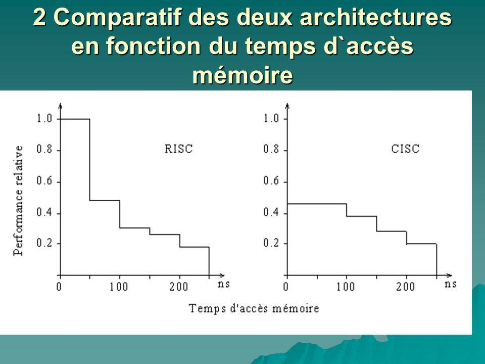 2 Comparatif des deux architectures en fonction du temps d`accès mémoire