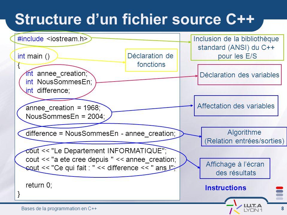 Structure d'un fichier source C++