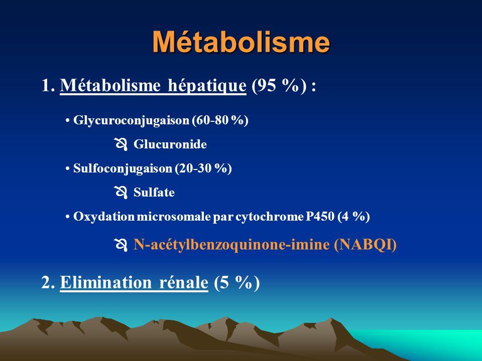 Métabolisme 1. Métabolisme hépatique (95 %) :