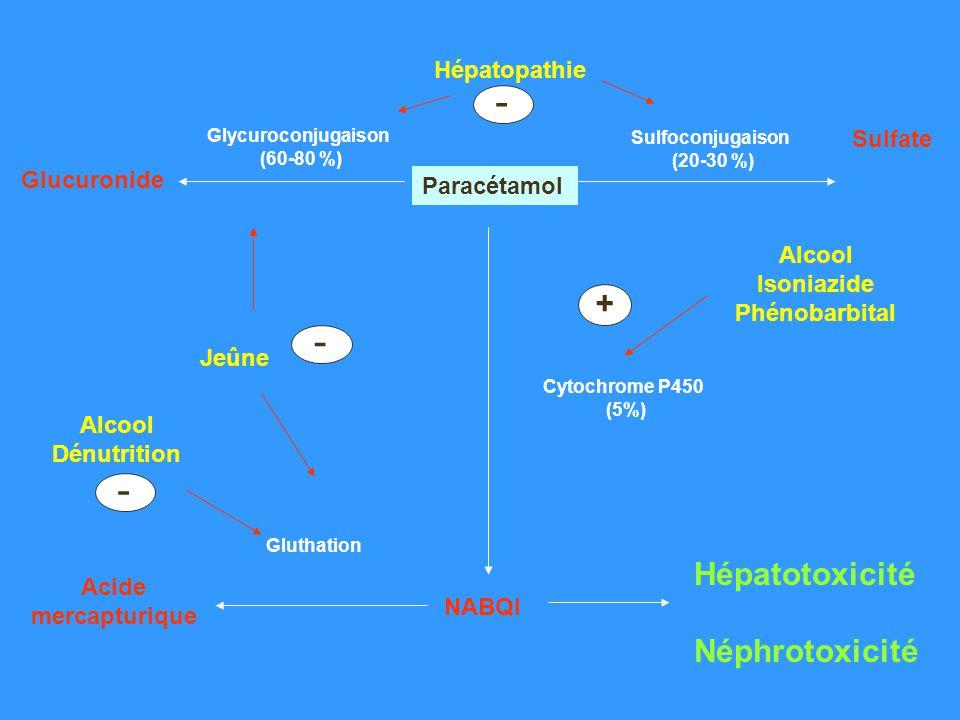 - - - + Hépatotoxicité Néphrotoxicité Hépatopathie Sulfate Glucuronide