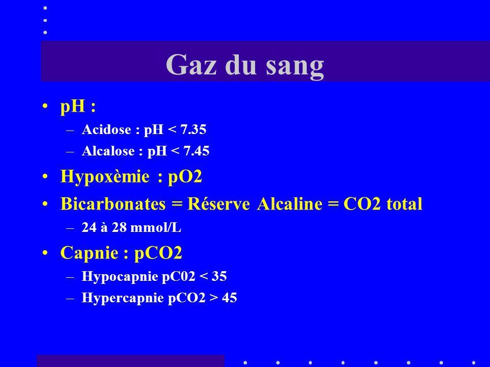 Gaz du sang pH : Hypoxèmie : pO2